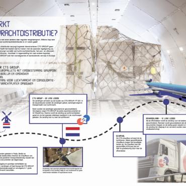 Hoe werkt luchtvrachtdistributie?